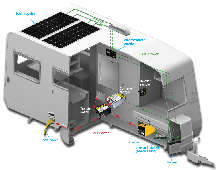 This rv solar system includes a power inverter in the travel trailer.