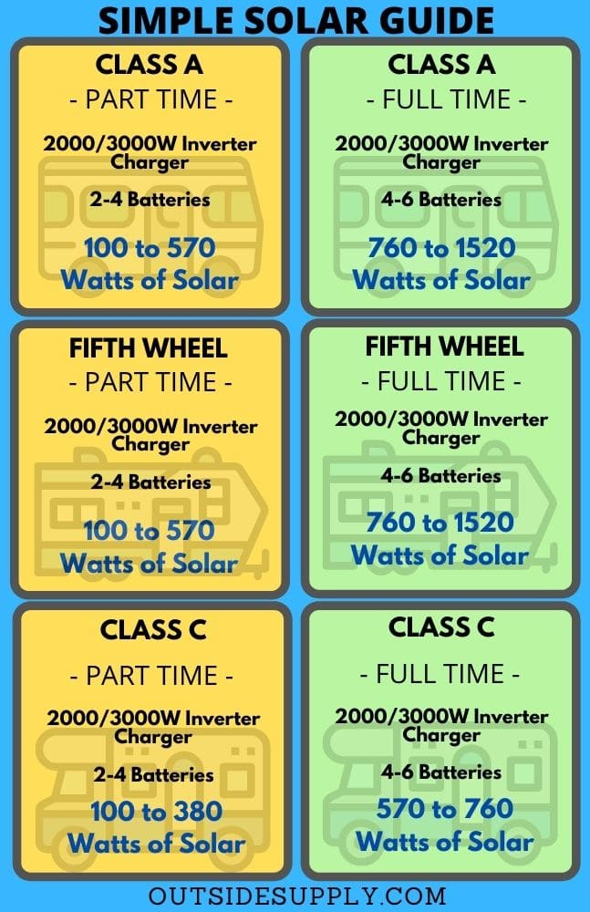 Simple Solar Guide page 1 for Jayco  prepped for Solar