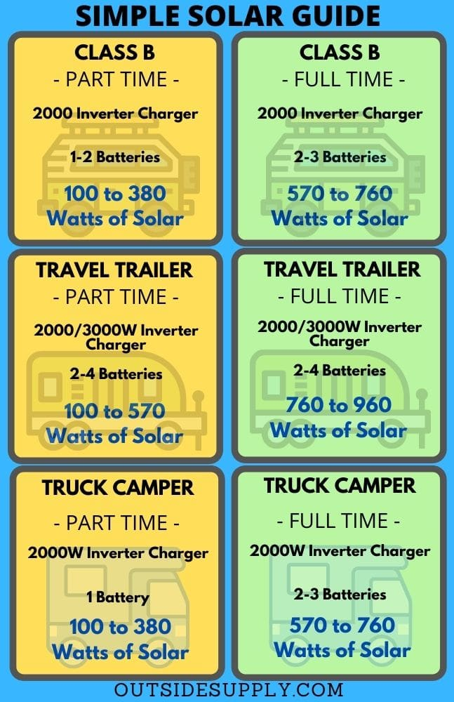 Simple Solar Guide page 2 for Jayco Prepped for Solar
